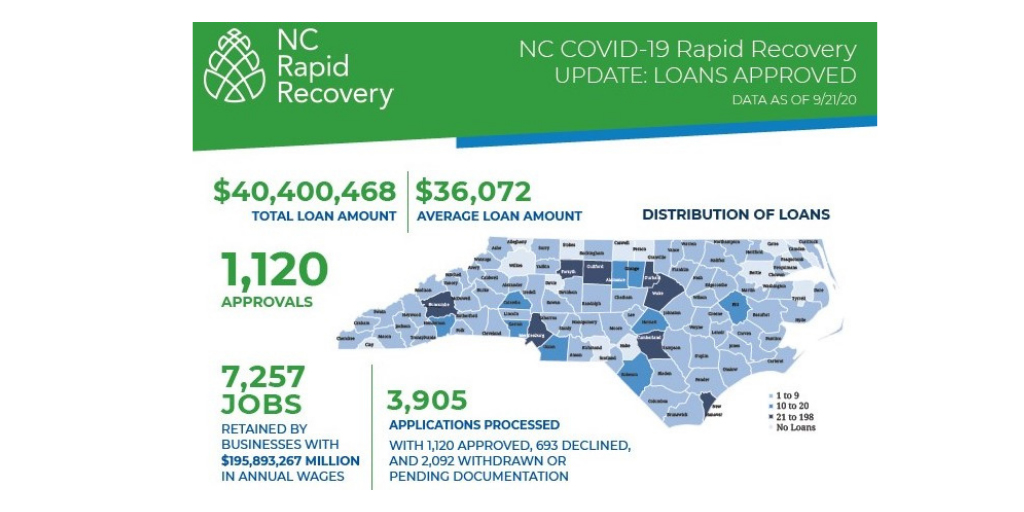 N.C. COVID-19 Rapid Recovery Loan Program adapts to better support N.C. small businesses